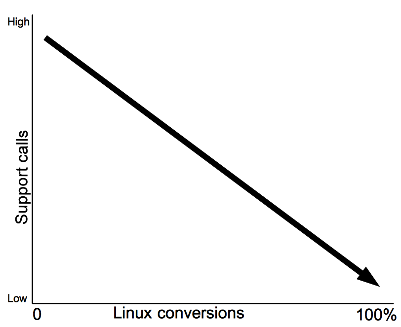 Linux conversion graph